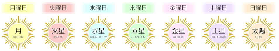 月(月曜) 水星(水曜) 金星(金曜) 太陽(日曜) 火星(火曜) 木星(木曜) 土星(土曜)